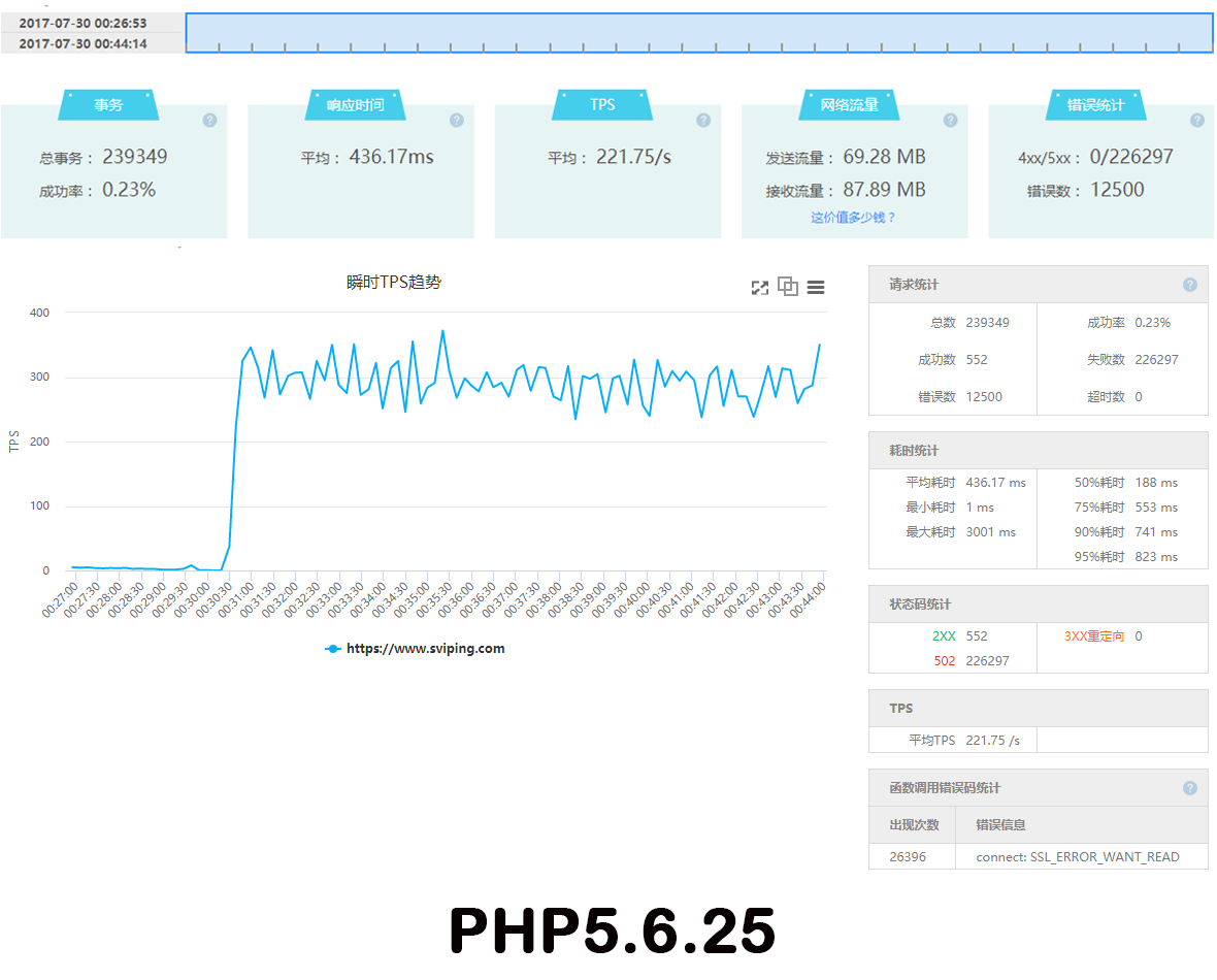 php5.6.25